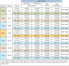 Exact Wyndham Timeshare Points Chart Hilton Points Chart