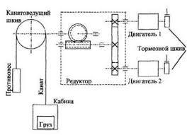 Реферат Автоматизированный электропривод грузового лифта  После каждой стоянки масса груза в кабине изменяется табл 1