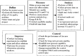 A Schematic Overview Of The Six Sigma Dmaic Process And
