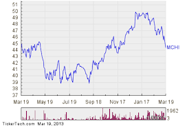 Ishares Msci China Index Fund Mchi Enters Oversold Territory