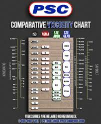 Iso Vg 68 Viscosity Temperature Chart What Is Oil Viscosity A Complete Guide Petroleum