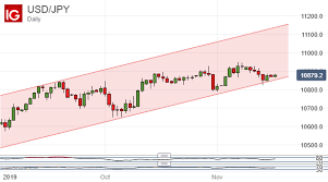Japanese Yen Gains But Usd Jpy Up Channel Remains Key