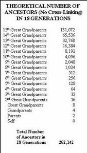 4977 Best Genealogy Charts Dna And Hx Images In 2019