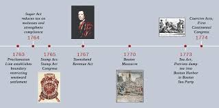 Timeline Chart Of French Revolution From 1774 To 1848 Confronting The National Debt The Aftermath Of The French