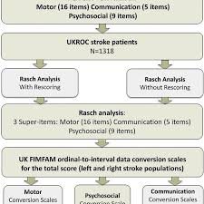 Stroke Communication Chart Flow Chart Of The Study Extraction And Analysis A Left