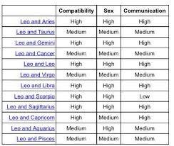 Leo And Aries Compatibility Chart