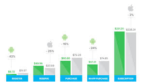 Android Vs Ios Users How Do They Behave Differently