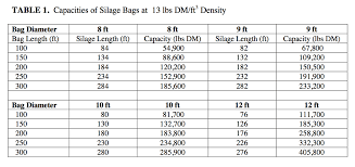 Upright Silo Capacity Chart Silage Bag Capacity Team Forage
