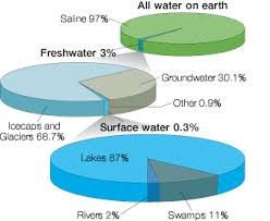 Pie Chart Of Freshwater And Saltwater Spc Water Sanitation And Hygiene Water Distribution
