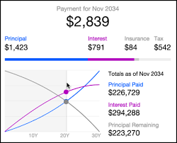 Principal Vs Interest Mortgage Chart Does Yahoo Have A Mortgage Calculator Ask Dave Taylor
