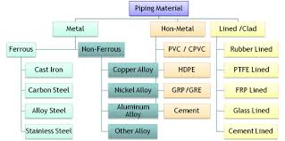 A Complete Guide To Pipe Material Pipe Size Schedule