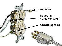 house wiring neutral to ground the wiring diagram fundamentals of electricity grounded vs grounding house wiring