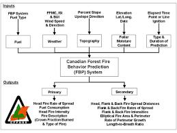 Point System Chart For Behavior Fire Behavior Prediction Fbp System Nwcg