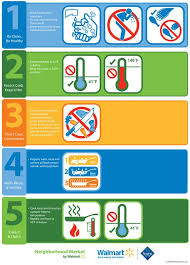 Food Hygiene Poster Food Safety Infographic This Clear And Easy To Understand