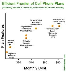 Optimize Your Cell Phone Plan The Wireless Efficient