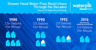shower flow restrictions over the decades
