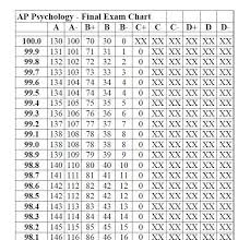 Gpa Chart | simpletext.co