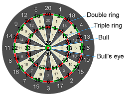 2 Dart Out Chart Tips For Becoming Proficient At Scoring X01 Games Darts