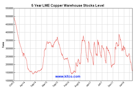 Lme Copper Stocks Chart Copper Is Going Nowhere While Lme Stocks Plunge Put Dbb On