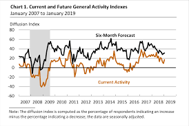 Philly Fed Index Chart Steven Hansen Blog January 2019 Philly Fed Manufacturing