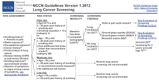 Screening For Cancer Guidelines