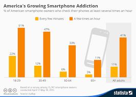 Smartphone Usage Chart Dominion Sales Marketing