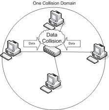 Salah satunya mendefinisikan jenis jaringan sesuai dengan wilayah geografisnya. Jenis Jaringan Komputer Berdasarkan Metode Distribusi Data Sumber Berbagi Data