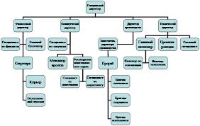 Отчет по практике Анализ и планирование хозяйственной  Организационная диаграмма