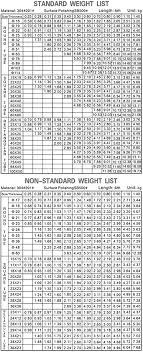 Stainless Steel Square Tube Weight Chart Stainless Steel 304h Pipe Ss 304h Seamless Pipe Ss 304h