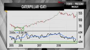 Caterpillar Stock Price Chart Cramer Caterpillar Stock Charts Show Potential For A