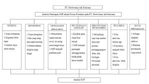 Analisis Penerapan Standard Operational Procedure Dalam Proses