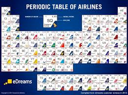 Best airlines in world, via web reviews, visualised as Periodic Table