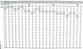 Wonderful Weight Loss Graph For Your Filofax Computer Or