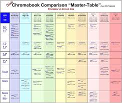 Chromebook Comparison Chart 2017 12 Rare Pictures Of Chart And Tables