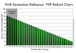 Fha Streamline Refinance Monthly Mortgage Insurance Or Mip