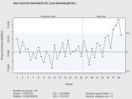 Quality Control Charts Qcc