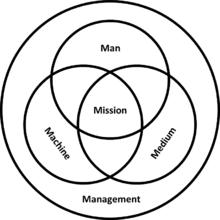 Man Machine Chart Program Pdf 5m Model Wikipedia