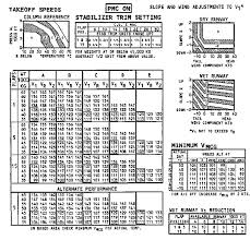 737 800 Takeoff Speed Chart Boeing 737 Pilots Notes