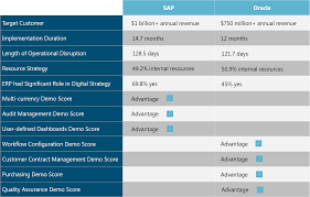 Sap Vs Oracle Which Erp System Is Right For You