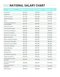 Salary Chart 2016 2016 National Salary Chart Artisan Talent Click To