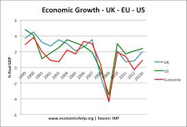 Economic Growth Uk Economics Help