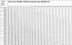 Emt Pipe Fill Chart How To Size Conduit For Cable Knowledge Centre Essentra