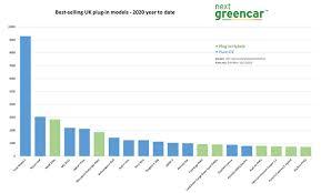 electric vehicle market statistics 2021