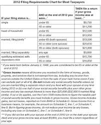 2012 Tax Filing Requirements Saving To Invest