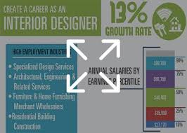 Interior Design Graduate Programs Interior Design Schools Delectable Interior Design Schools Maryland Design