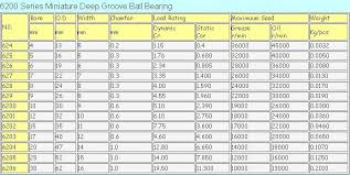 Competitive Price Nachi Bearing 6201 Ball Bearing Size Chart Buy Nachi Bearing 6201 Bearing 6201 Ball Bearing Size Chart 6201 Product On Alibaba Com
