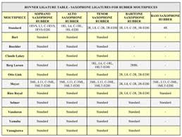 Denis Wick Mouthpiece Chart Rovner Information And Catalogue