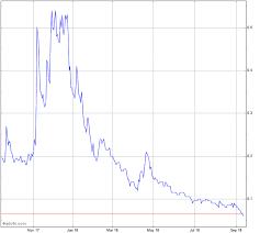 Fintech Select Stock Chart Ftec