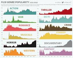 Film Genres Infographic Breaks Down Film Genre Popularity Of The Past
