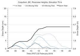 High Wind Coquitlam Weather And Climate